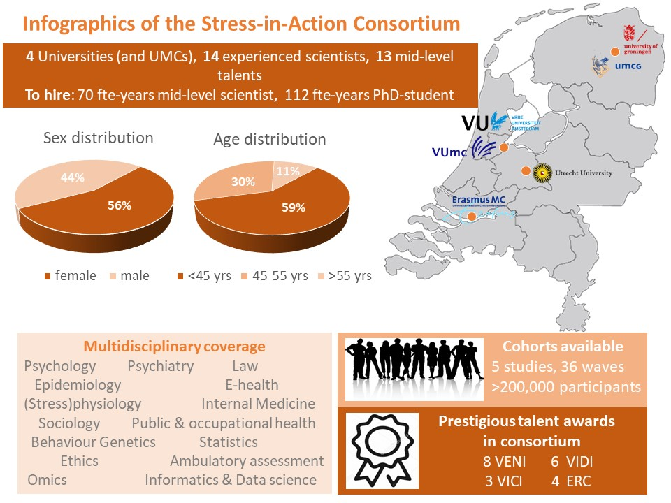 Infographics of the Stress-in-Action Consortium