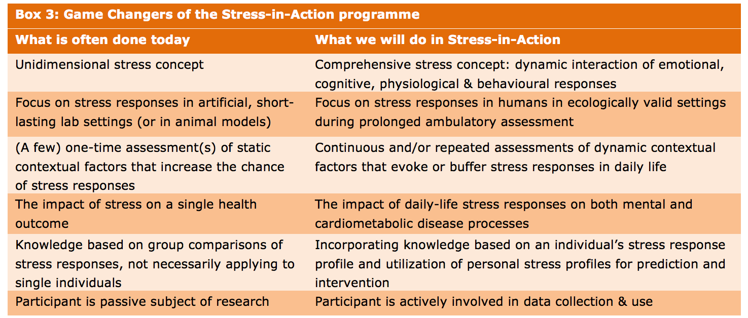 Game changers of Stress-in-Action